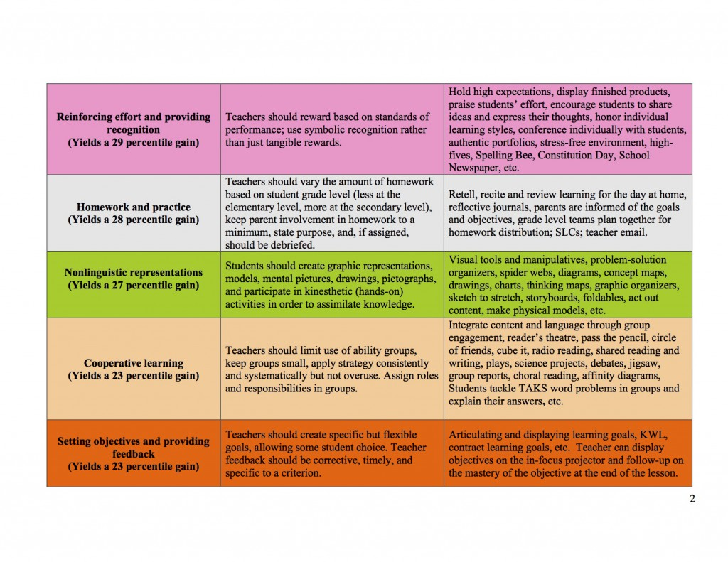 Marzano 9 High-Yield Instructional Strategies