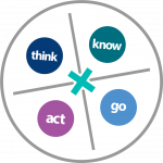 think know act go logo
