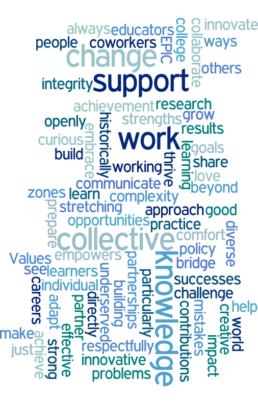 word cloud of inflexion values