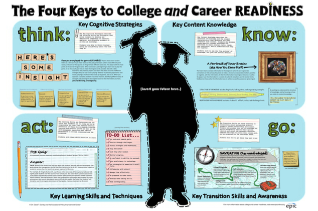 Four Keys to College and Career Readiness: for Students