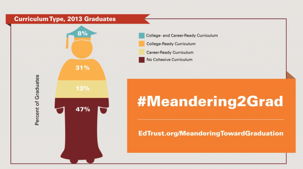 Infographic on Curriculum Type, from Meandering Toward Graduation: Transcript Outcomes of High School Graduates (Education Trust)