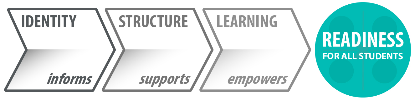 inflexion approach: identity, structure, learning, readiness for all