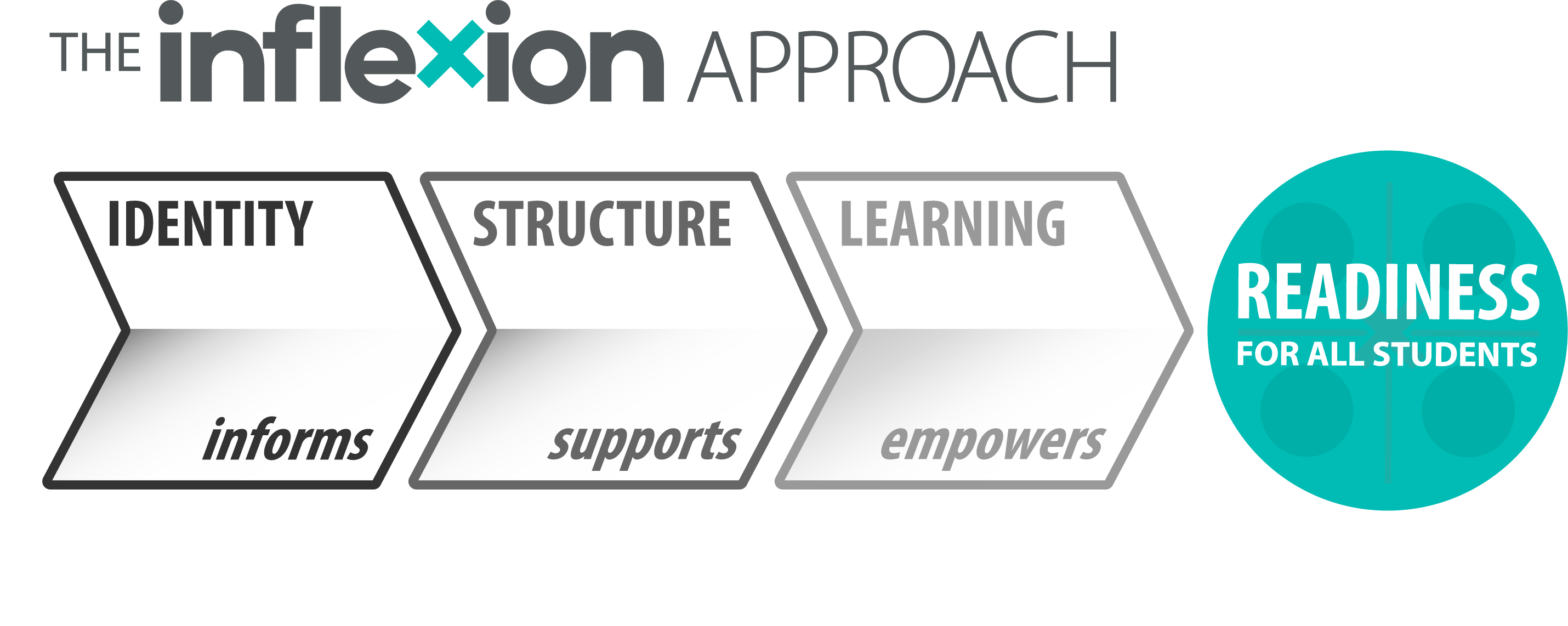 Inflexion Approach Model