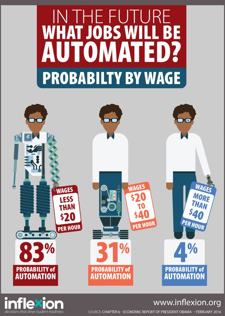 In the future what jobs will be automated? Probability by wage.