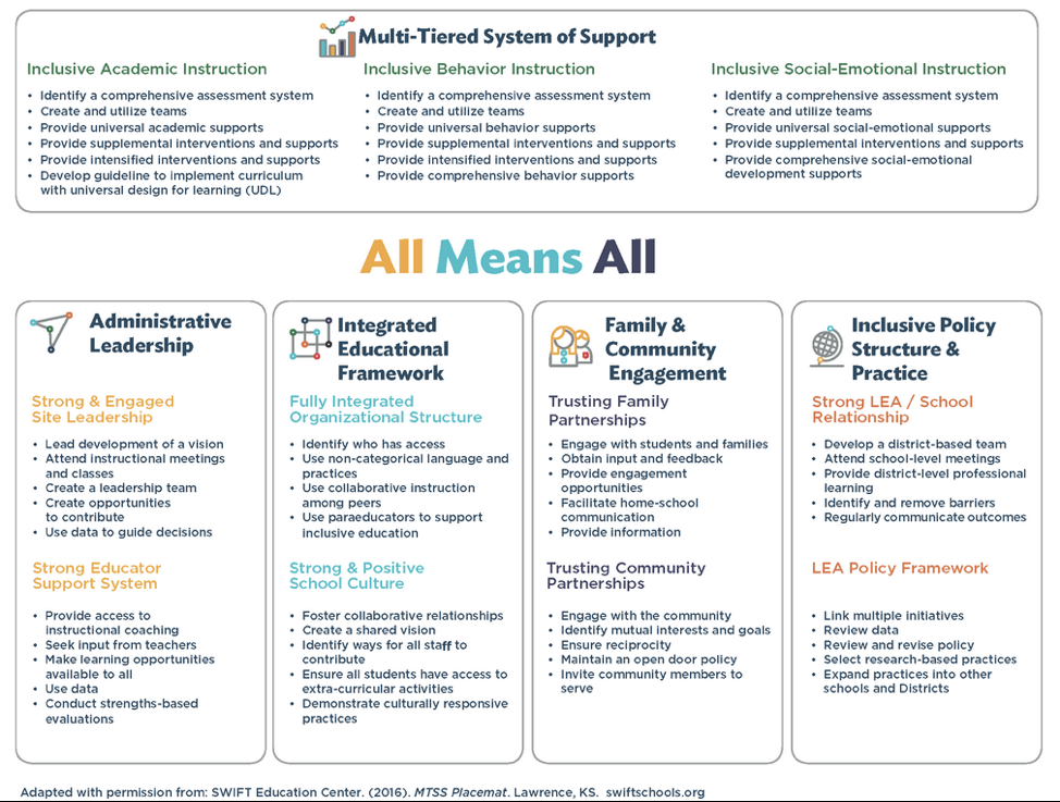 Language Supports Academic And Social >> Snapshot Of What S Working Multi Tiered System Of Support Inflexion
